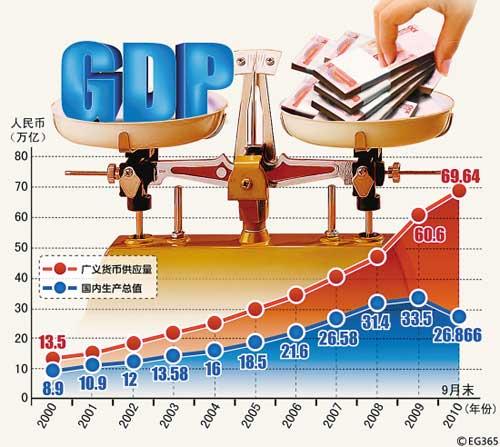 近年来我国广义货币供应量与国内生产总值对比