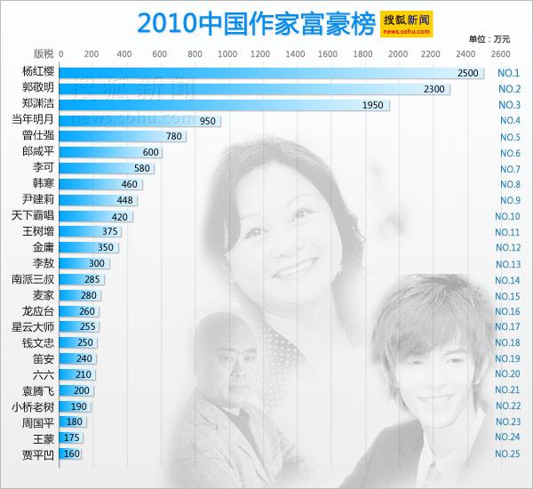 搜狐新闻制图