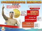 图表:孙杨夺金刷新亚洲纪录 距离巅峰仅0.87秒