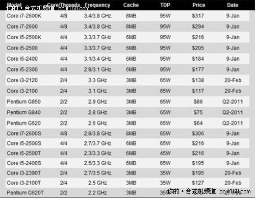 Intel Sandy Bridge台式机CPU详细规格