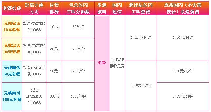 中国移动四档无线座机套餐资费详情