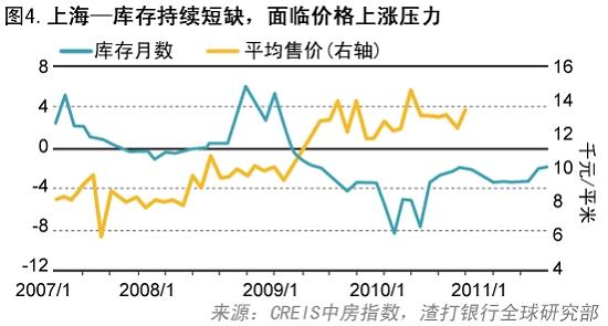 房价 供给/渣打:大量供给将打压市价明年上半年房价下跌
