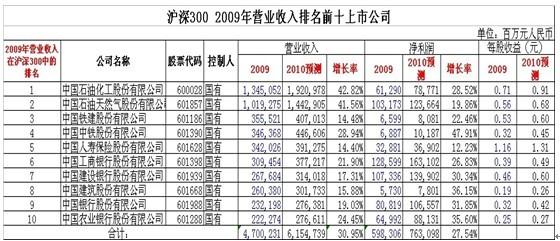 收入证明范本_揭秘朝鲜人民真实收入_营业收入增长速度