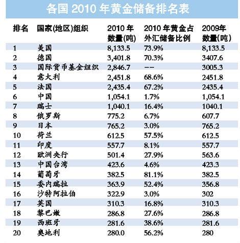 世界各国2010年黄金储备排名表