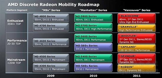 AMD显卡路线图:双芯6990延至明年