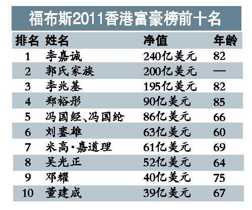 福布斯香港富豪榜:李嘉诚240亿美元蝉联首富(图)