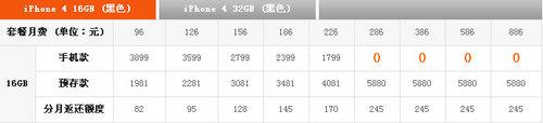 iPhone 4持续天价 苹果全产品价格汇总