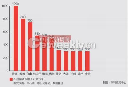 中国石油储备量