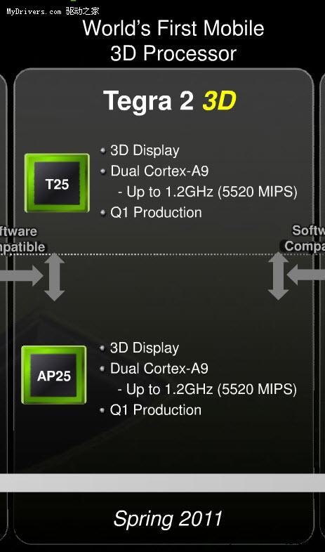 NVIDIA即将发布1.2GHz双核3D版Tegra 2
