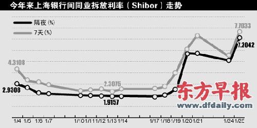 直接反映银行资金紧缺程度的shibor利率在过去一周急涨. 刘建平 制图