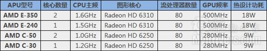 Atom/ION可休矣!AMD E-350 APU完全评测