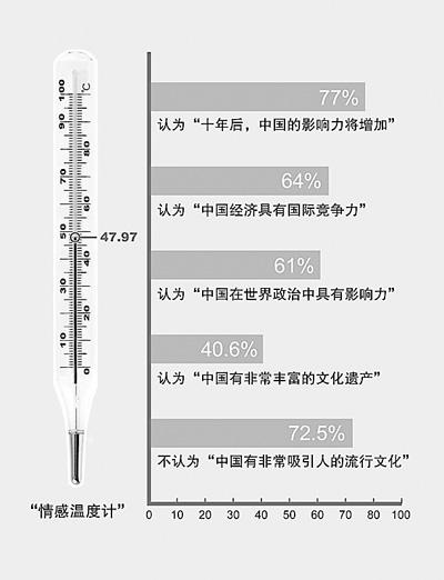 中国人口数量变化图_美国华人人口数量