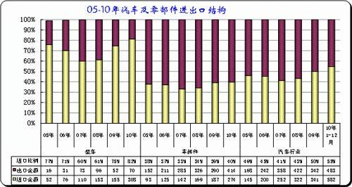 图表 2 中国汽车及零部件05-10年逐季走势