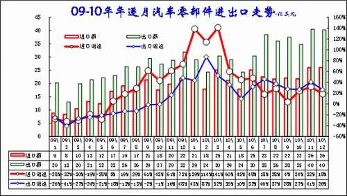 图表28  零部件进出口季度对比