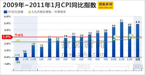 CPI  搜狐新闻制图