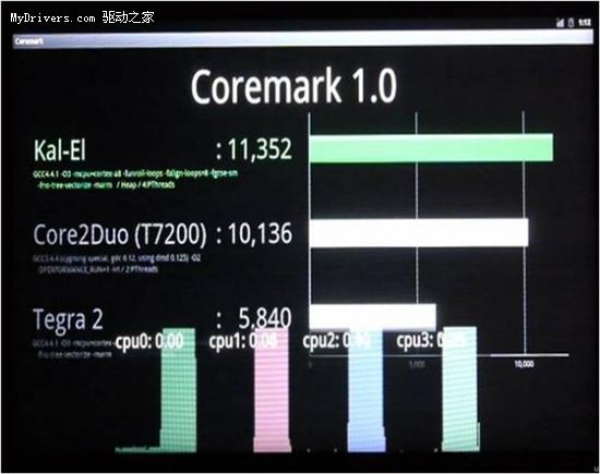 性能超5倍 NVIDIA演示首款四核移动处理器