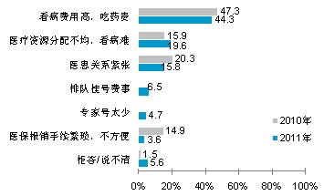2010-2011年京沪穗三市居民认为当前看病就医存在的最大问题