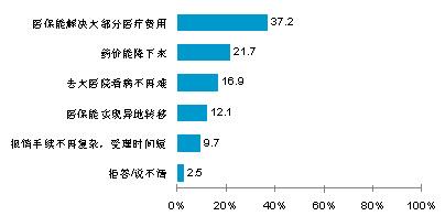 2010-2011年京沪穗三市居民对新医改的期待。(中国经济网、搜狐网与零点研究咨询集团联合调查)
