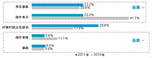公众对2010年和2011年房价的变化预期比较。(中国经济网、搜狐网与零点研究咨询集团联合调查)