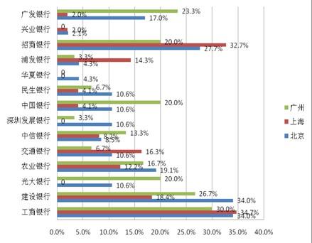 (图1.7.2):各银行的信用卡春节期间分地区使用情况