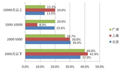 (图1.7.5):不同城市消费者在信用卡消费额度上的差异