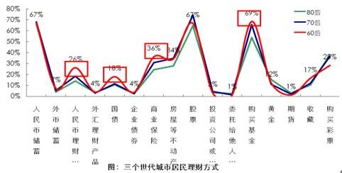 数据来源:数字100市场研究公司(图1.2.2)