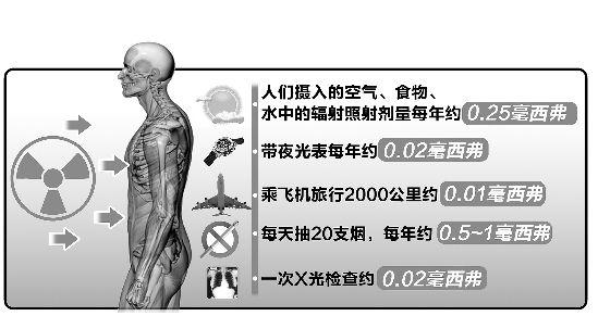 注:人体受辐射剂量4000毫西弗会致命,短时间内100毫西弗以下没问题.