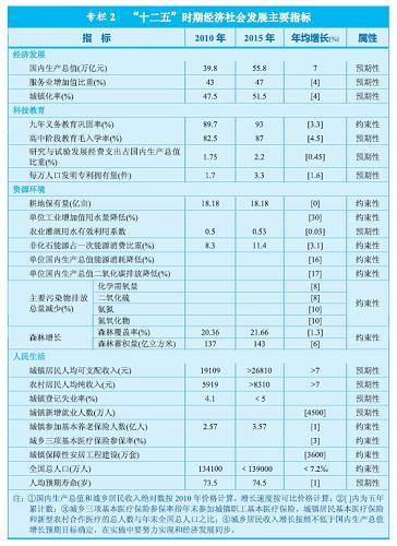 """图表:专栏2 """"十二五""""时期经济社会发展主要指标 新华社发"""