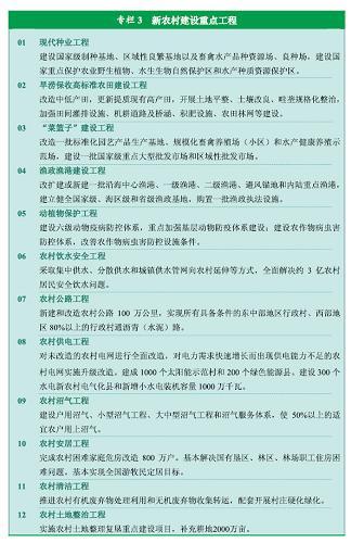 图表:专栏3 新农村建设重点工程 新华社发