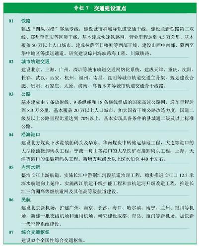 图表:专栏7 交通建设重点新华社发