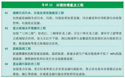 图表:专栏11  环境治理重点工程 新华社发