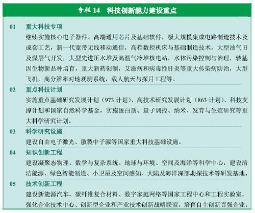 图表:专栏14  科技创新能力建设重点 新华社发