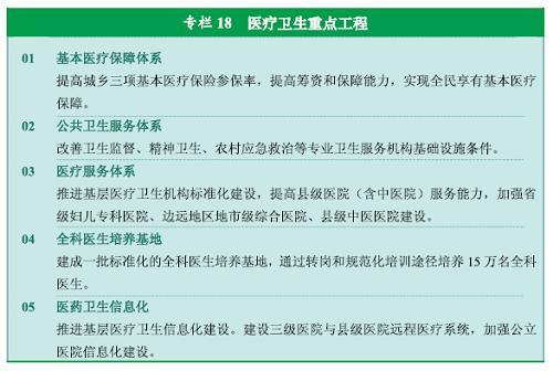 图表:专栏18  医疗卫生重点工程 新华社发