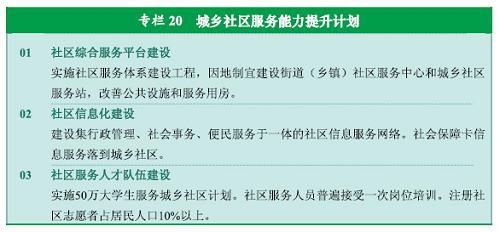 图表:专栏20  城乡社区服务能力提升计划 新华社发