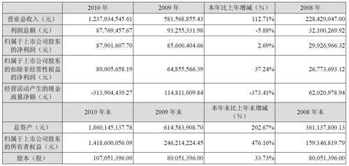 汉王科技2010年报