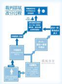 图表:详解裁判邵斌改分过程 张成龙这样夺金?