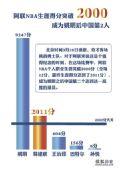 图表:阿联NBA生涯破2000分 成姚明后中国第2人