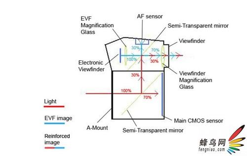 光学与电子混合取景器 索尼α77传闻再现