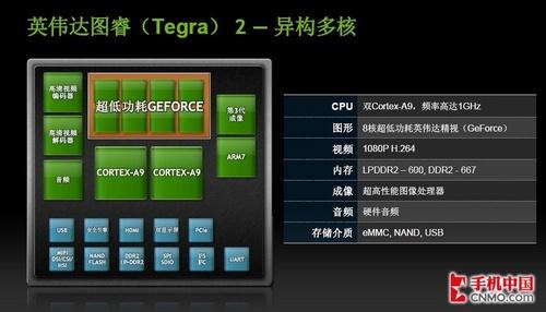 NVIDIA Tegra 2芯片引领超级手机风暴