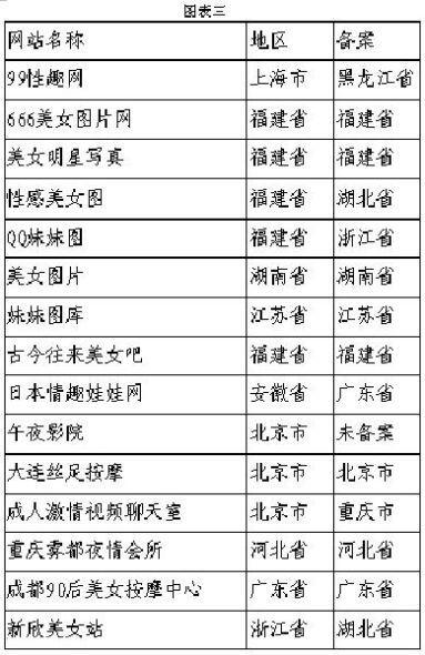 色情网站囗交片_图表:国新办网络局公布62家被查处的传播淫秽色情信息网站部分名单