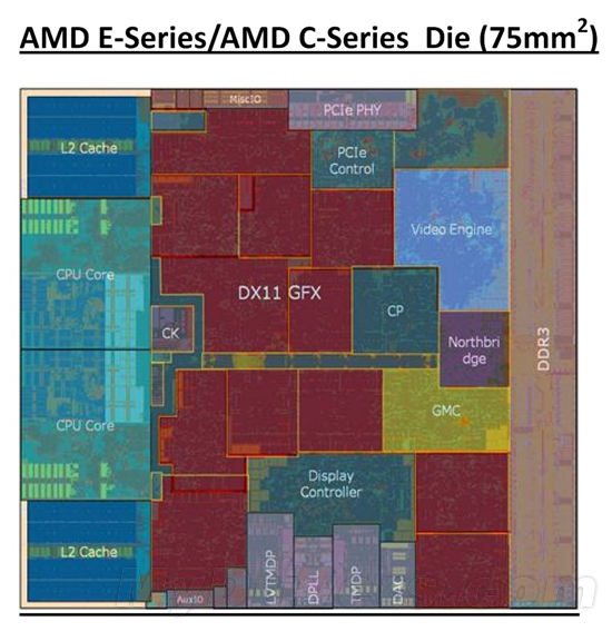 对决奔腾:AMD Brazos E-350掀起入门级桌面大战