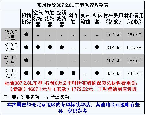 东风标致307保养手册 配件 工时价格适中高清图片