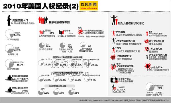 2010年美国人权纪录 搜狐新闻制图