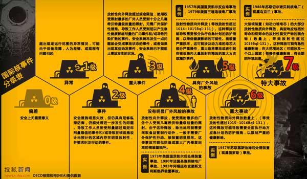 核事故等级及危害示意图