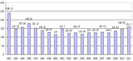 2011全国会计资格考试报名考生达161万人-经济类考试--淮安招生wiki-25333-1-1
