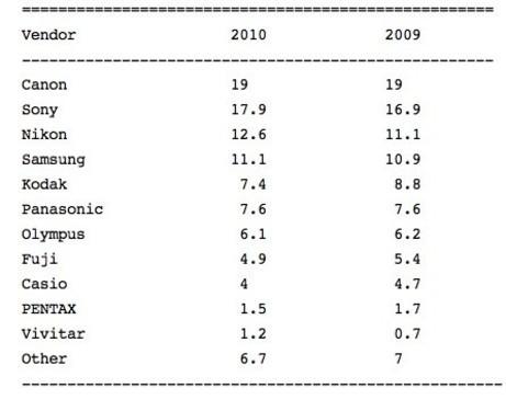 彭博社证实索尼、尼康缩短与佳能市场差距