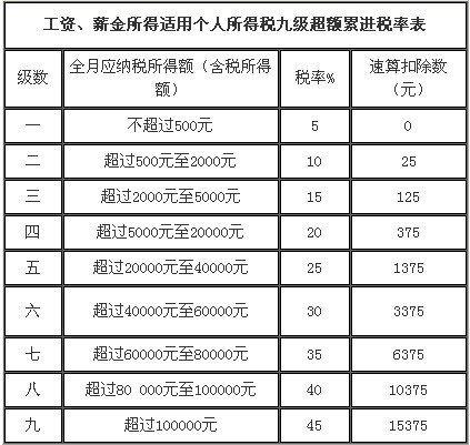 中国拟调整个人所得税税率表 由9级修改为7级