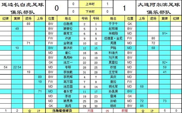 延边长白虎0-1大连阿尔滨