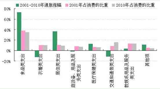 图1:2001年与2010年间,中国居民消费支出结构和分项通胀涨幅的情况