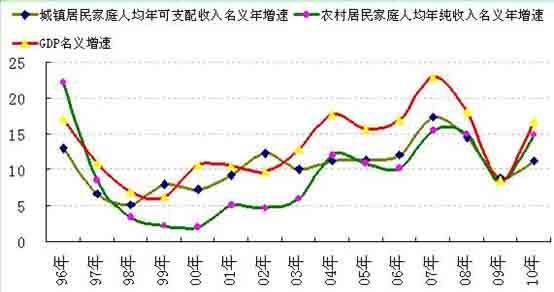图2:中国居民收入增速低于宏观经济总量的增速